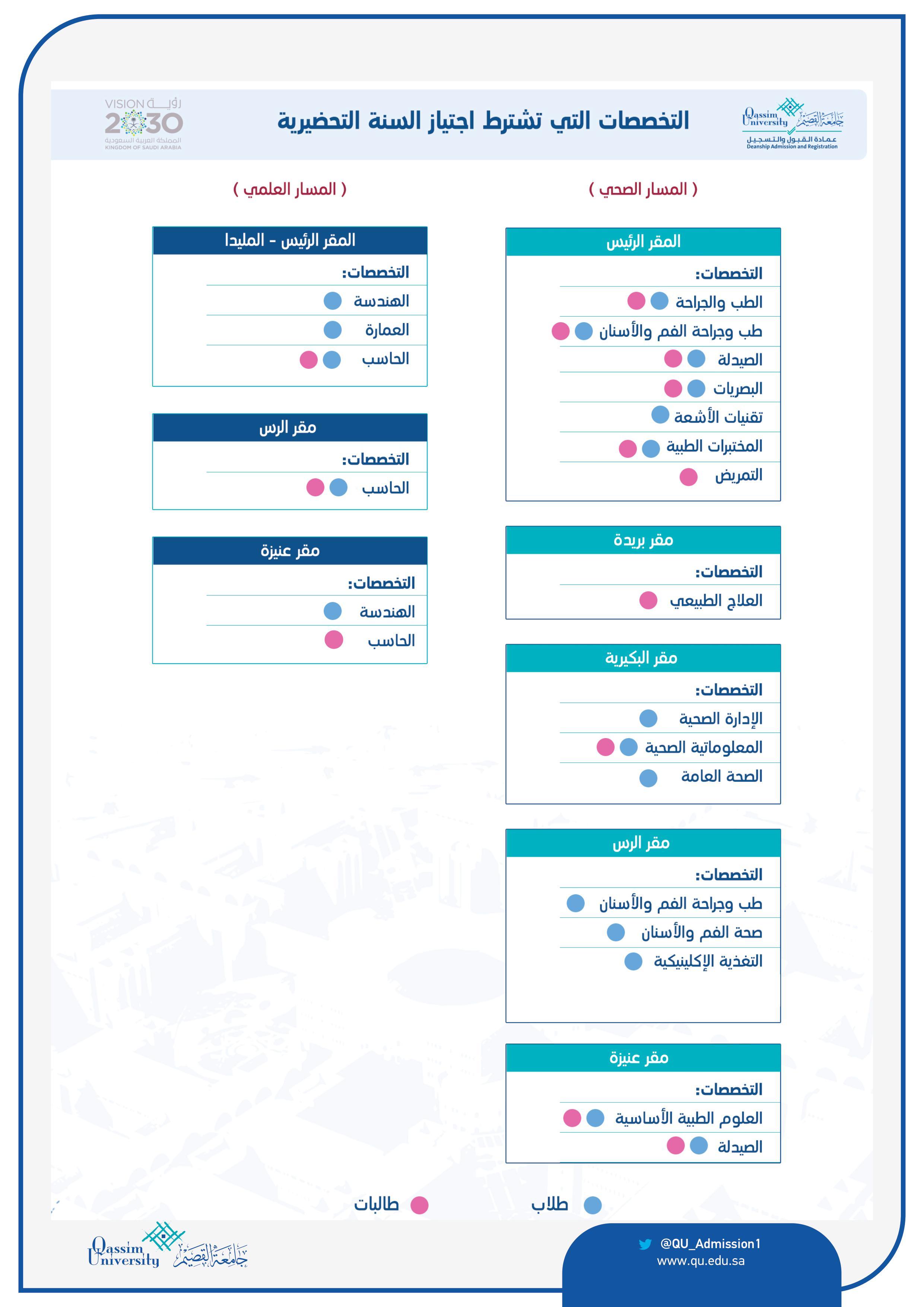 عمادة القبول والتسجيل الكليات والأقسام المتاحة للقبول للعام الجامعي 1442 هـ