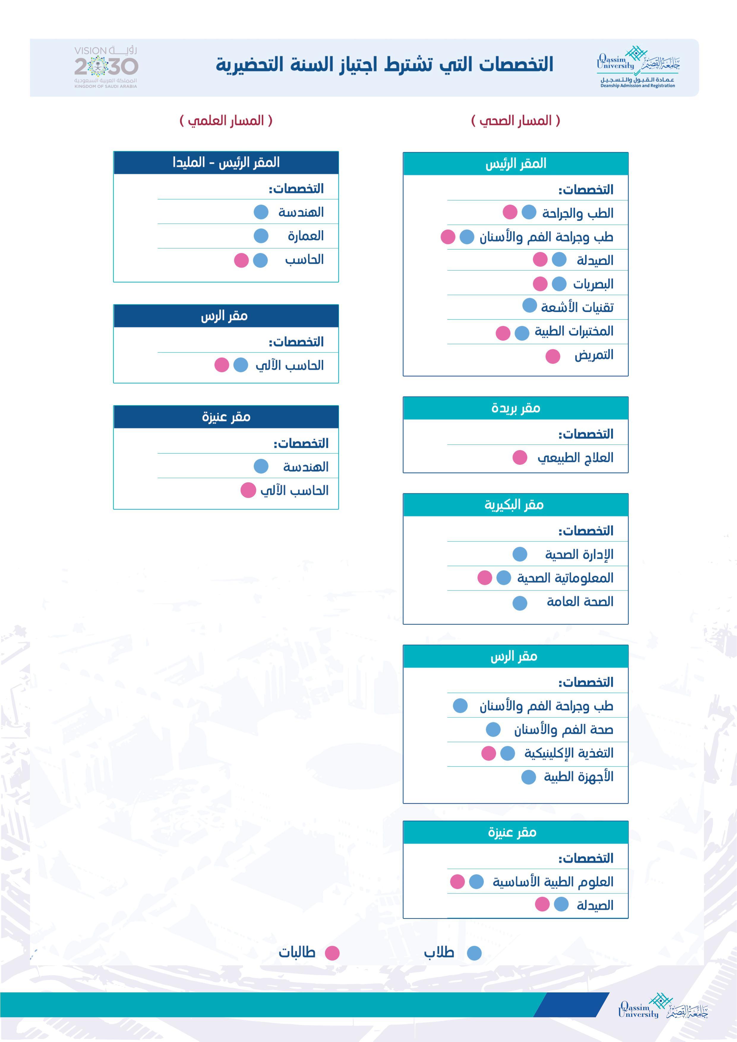 عمادة القبول والتسجيل نشرة القبول للعام الجامعي 1441 هـ
